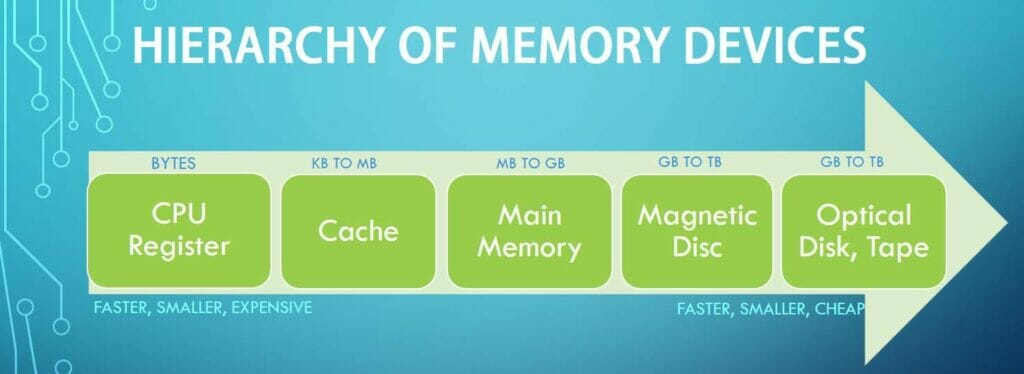 Hierarchy : Types of Memory Devices