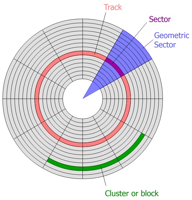 Hard Disk tracks and sectors