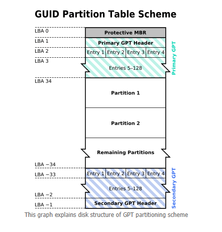 GPT partition style