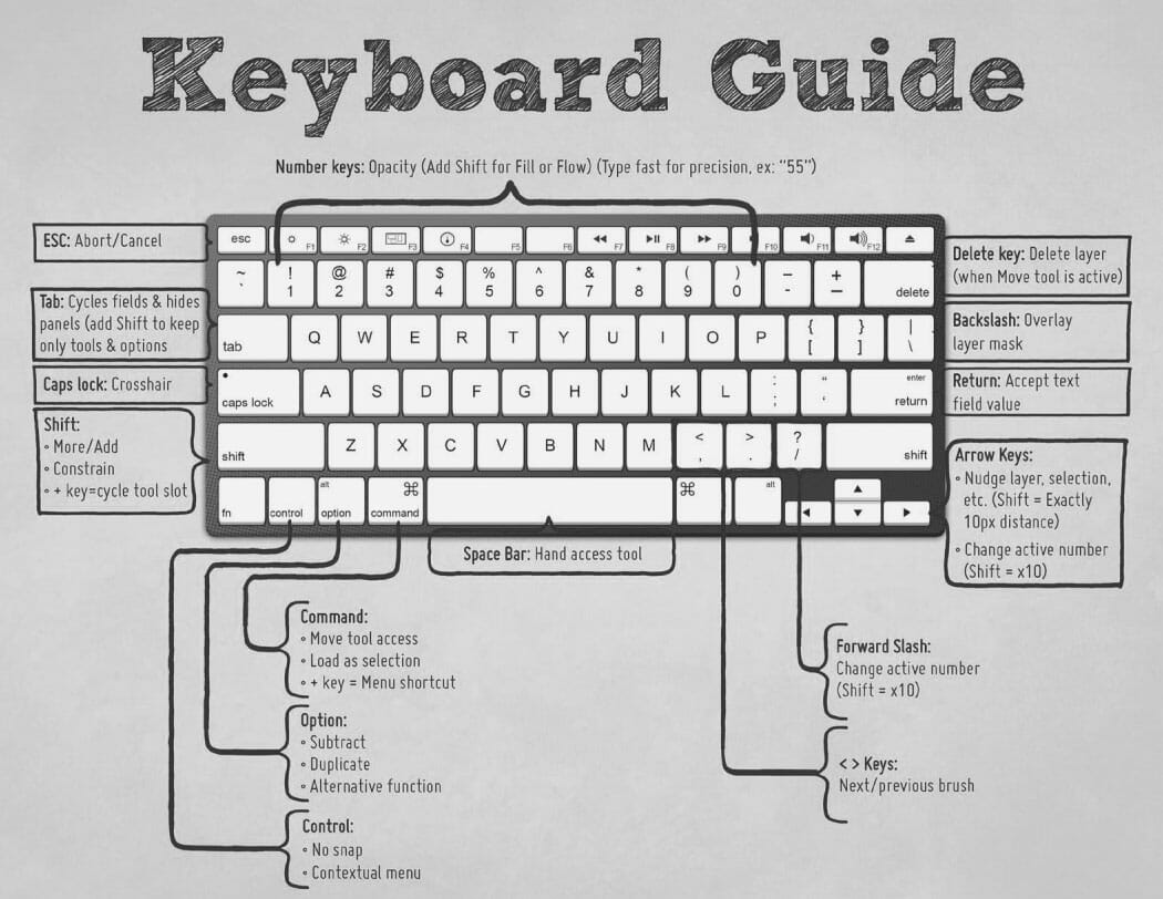 keyboard shortcuts Images