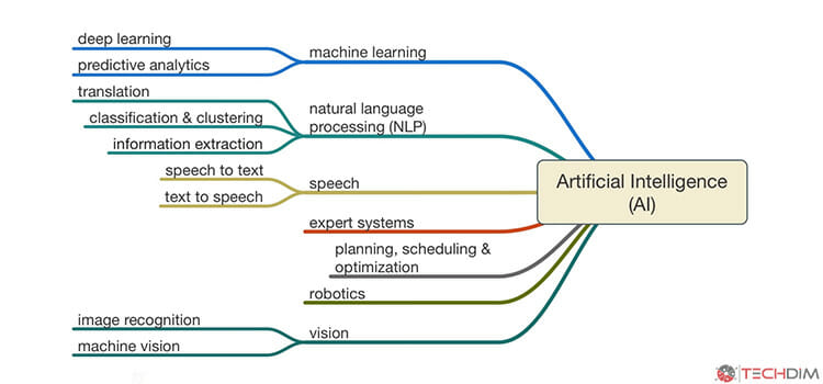 Artificial Intelligence 6