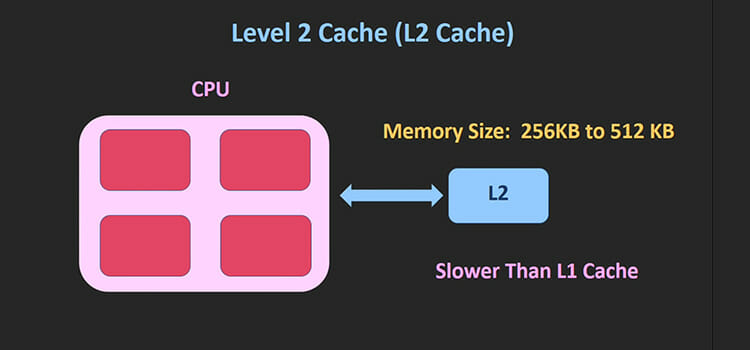 Types of Cache Memory 2