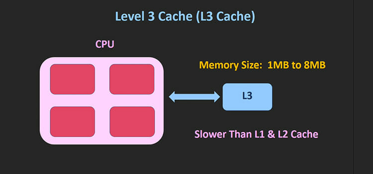 Types of Cache Memory 3