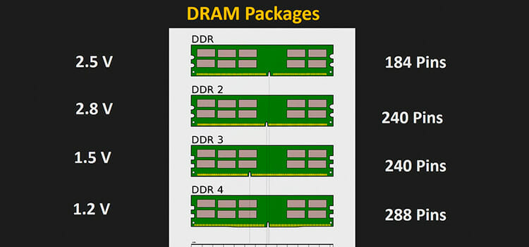 Types of RAM in Terms of Packaging