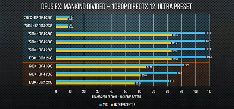How to Overclock RAM FI